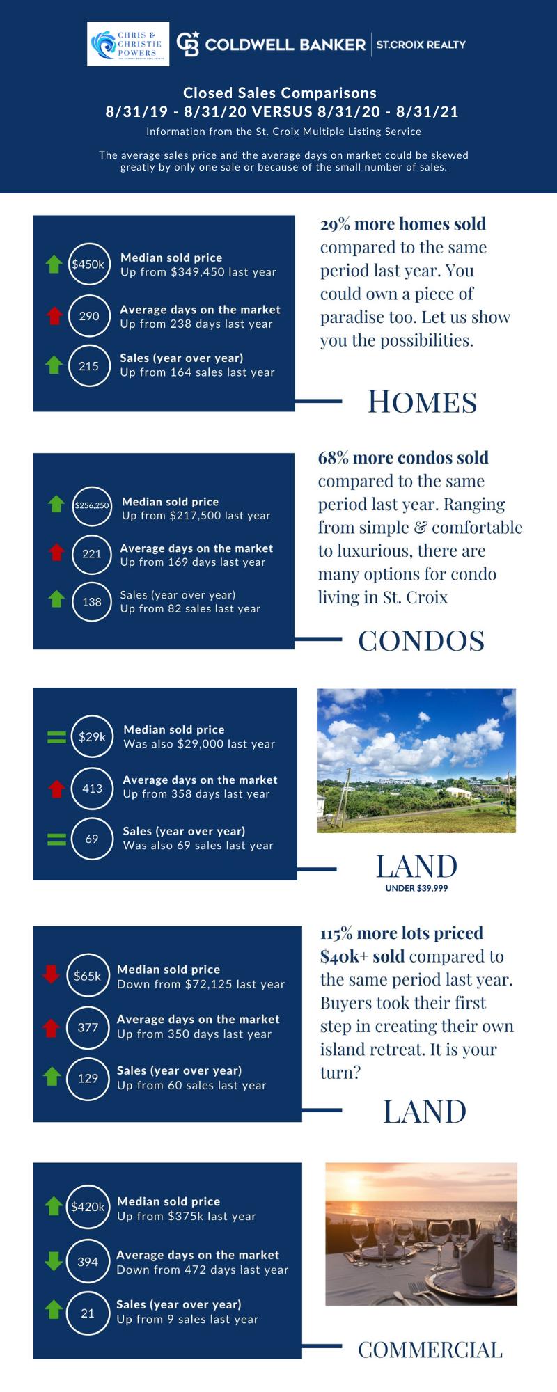 St Croix USVI Real Estate Report